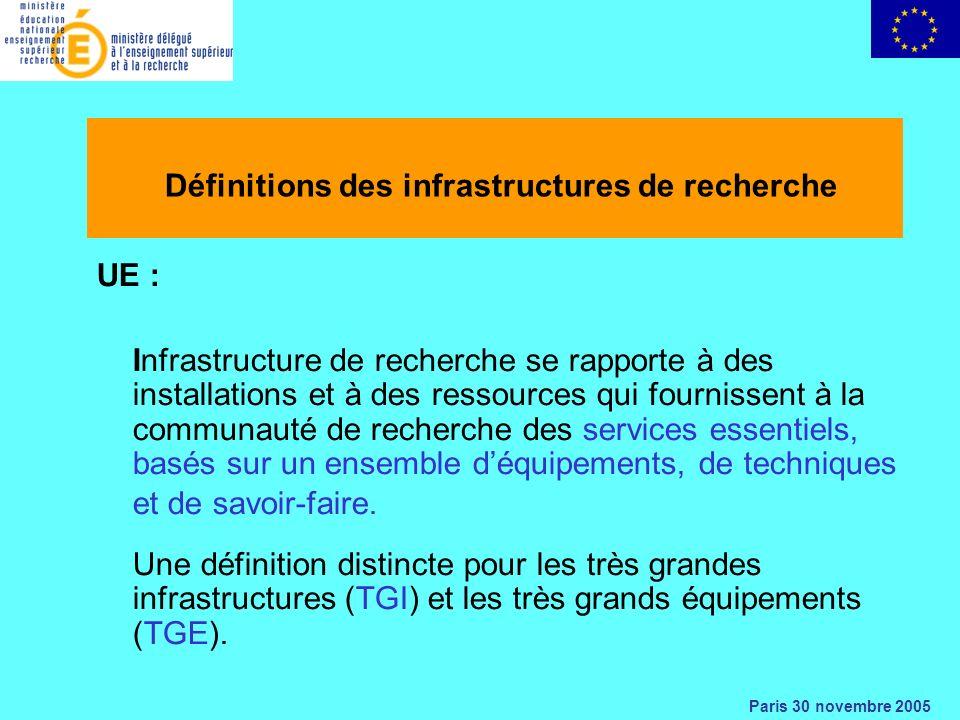 Paris 30 novembre 2005 Définitions des infrastructures de recherche UE : Infrastructure de recherche se rapporte à des installations et à des ressources qui fournissent à la communauté de recherche des services essentiels, basés sur un ensemble déquipements, de techniques et de savoir-faire.