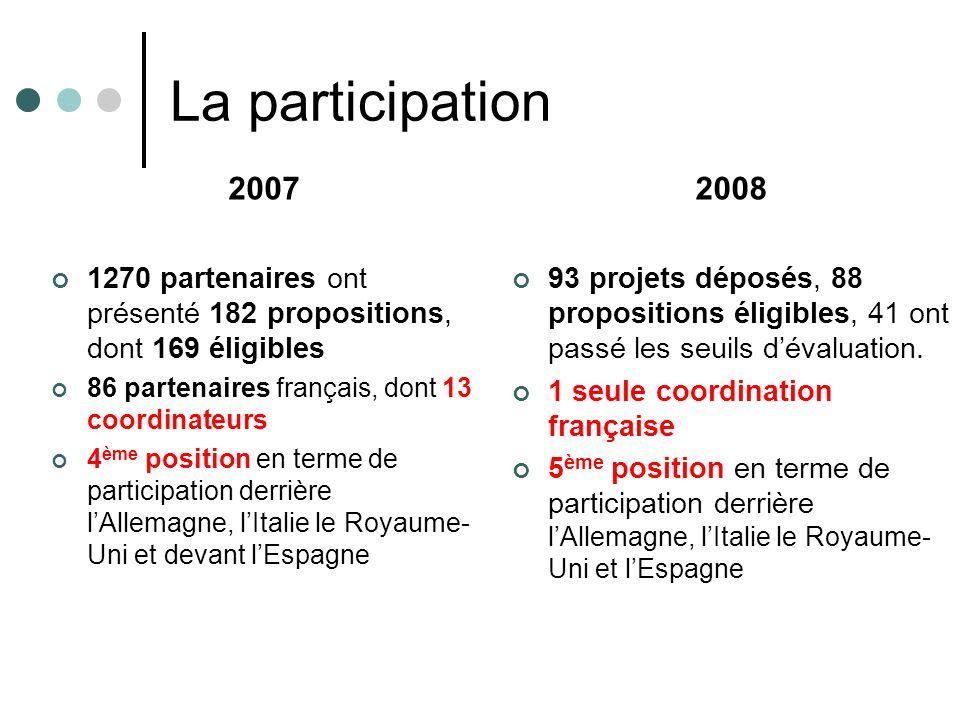 La participation 2007 1270 partenaires ont présenté 182 propositions, dont 169 éligibles 86 partenaires français, dont 13 coordinateurs 4 ème position en terme de participation derrière lAllemagne, lItalie le Royaume- Uni et devant lEspagne 2008 93 projets déposés, 88 propositions éligibles, 41 ont passé les seuils dévaluation.