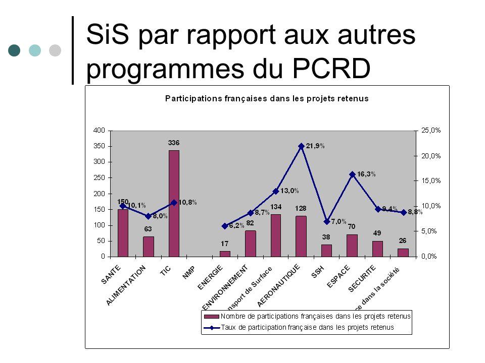 Les résultats en 2007 Résultats globaux Nombre total de participations dans les projets éligibles : 1270 Nombre total de participations dans les projets retenus : 294 Taux de succès global = (2)/(1) : 23,1% Résultats français Nombre de participations françaises dans les projets éligibles : 82 Nombre de participations françaises dans les projets retenus : 26 Taux de succès des participations françaises = (5)/(4) : 31%