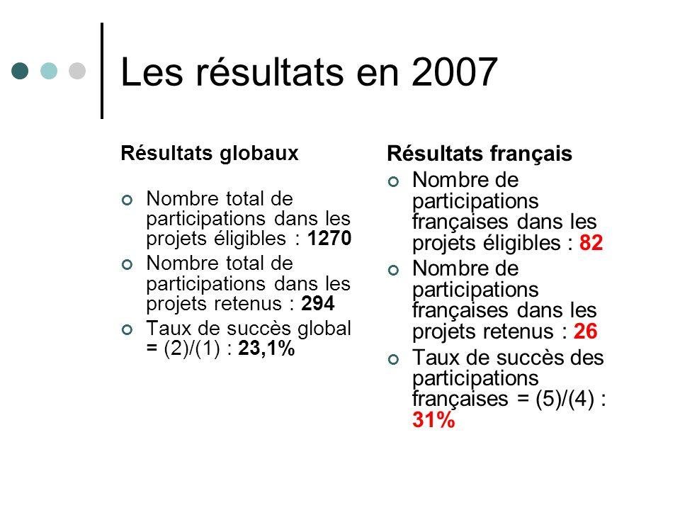 Les critères dévaluation : impact Impacts attendus selon les termes de référence de lappel (par exemple, en réponse à des problèmes sociétaux, en aide à la décision des politiques, en appui aux politiques communautaires… Diffusion et exploitation des résultats