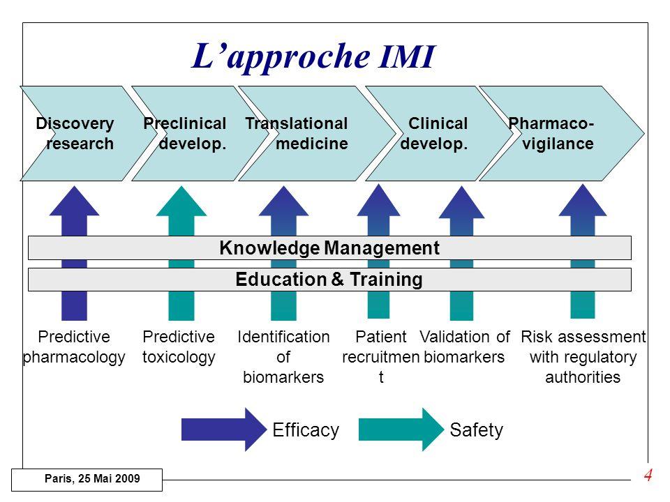 Paris, 25 Mai 2009 Objectifs dIMI Développement plus Rapide et plus Efficace de nouvelles molécules thérapeutiques Le SRA Développements doutils daide au développement de nouvelles molécules Recherche Pré-compétitive Pas de développement de nouveaux médicaments Partenariats Public (CE) - Privé (EFPIA) 3
