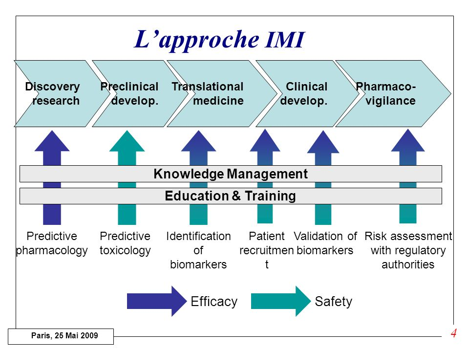 Paris, 25 Mai 2009 Lapproche IMI Discovery research Preclinical develop.