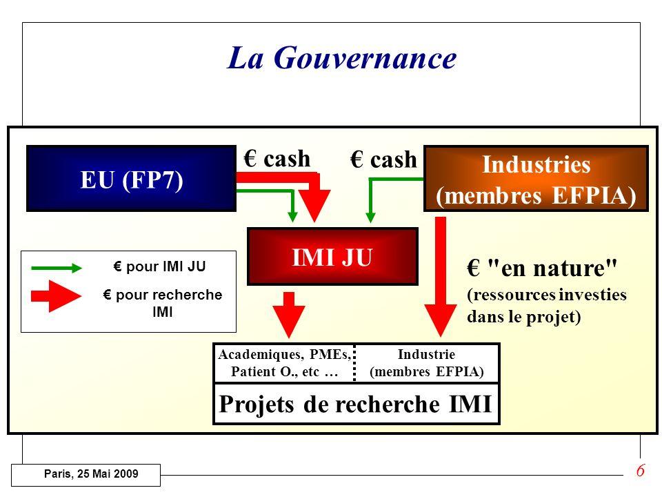 Paris, 25 Mai 2009 IMI JU cash Academiques, PMEs, Patient O., etc … Industrie (membres EFPIA) Projets de recherche IMI en nature (ressources investies dans le projet) Industries (membres EFPIA) EU (FP7) pour IMI JU pour recherche IMI La Gouvernance 6