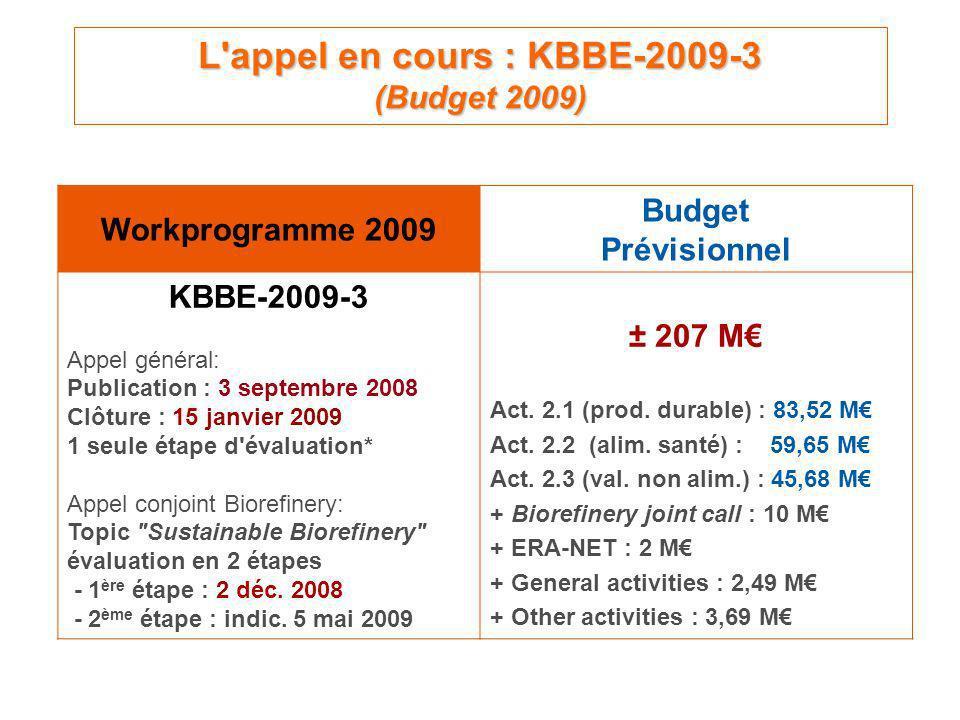 L appel en cours : KBBE-2009-3 (Budget 2009) Workprogramme 2009 Budget Prévisionnel KBBE-2009-3 Appel général: Publication : 3 septembre 2008 Clôture : 15 janvier 2009 1 seule étape d évaluation* Appel conjoint Biorefinery: Topic Sustainable Biorefinery évaluation en 2 étapes - 1 ère étape : 2 déc.