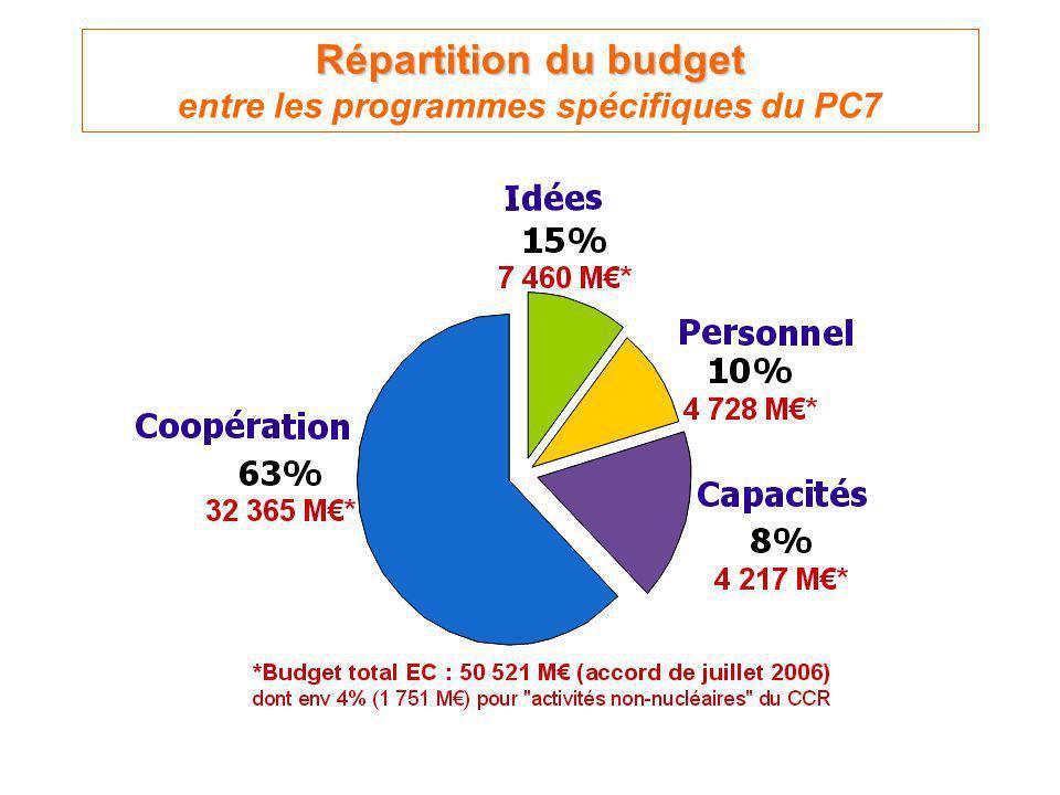 Répartition du budget Répartition du budget entre les programmes spécifiques du PC7
