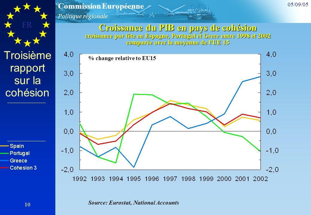 Politique régionale Commission Européenne 05/09/05 FR 10 % change relative to EU15 Source: Eurostat, National Accounts Croissance du PIB en pays de cohésion croissance par tête en Espagne, Portugal et Grece entre 1998 et 2002 comparée avec la moyenne de l UE 15 Troisième rapport sur la cohésion