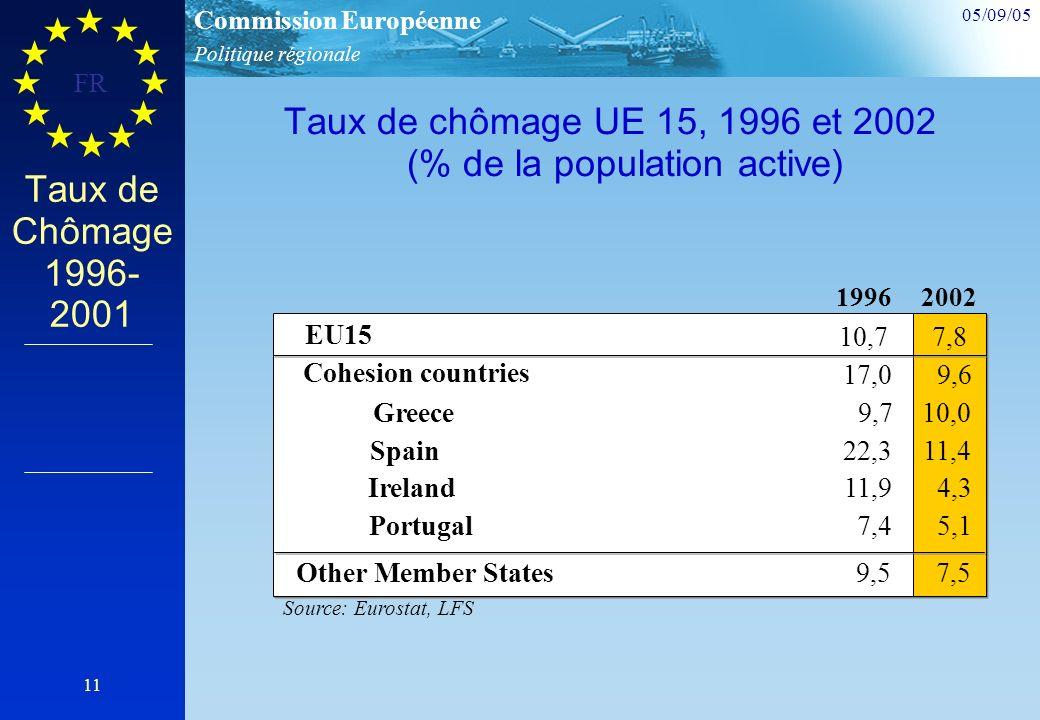 Politique régionale Commission Européenne 05/09/05 FR 11 Taux de Chômage 1996- 2001 Taux de chômage UE 15, 1996 et 2002 (% de la population active) 19962002 EU15 10,77,8 Source: Eurostat, LFS 7,4 Cohesion countries 17,09,6 Other Member States9,57,5 Greece9,710,0 Spain22,311,4 Ireland11,94,3 Portugal5,1