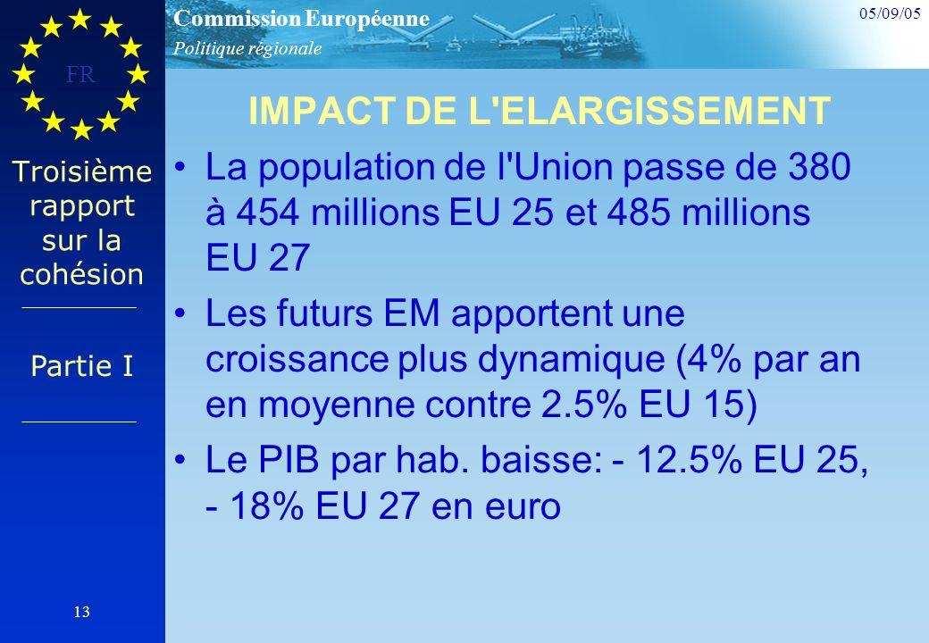 Politique régionale Commission Européenne 05/09/05 FR 13 Troisième rapport sur la cohésion IMPACT DE L ELARGISSEMENT La population de l Union passe de 380 à 454 millions EU 25 et 485 millions EU 27 Les futurs EM apportent une croissance plus dynamique (4% par an en moyenne contre 2.5% EU 15) Le PIB par hab.