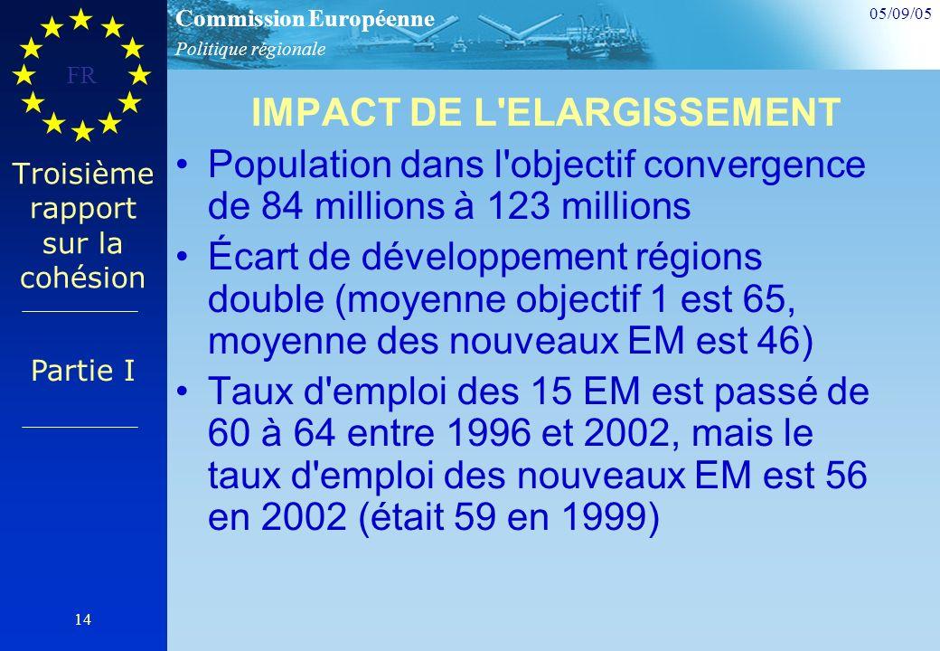 Politique régionale Commission Européenne 05/09/05 FR 14 Troisième rapport sur la cohésion IMPACT DE L ELARGISSEMENT Population dans l objectif convergence de 84 millions à 123 millions Écart de développement régions double (moyenne objectif 1 est 65, moyenne des nouveaux EM est 46) Taux d emploi des 15 EM est passé de 60 à 64 entre 1996 et 2002, mais le taux d emploi des nouveaux EM est 56 en 2002 (était 59 en 1999) Partie I