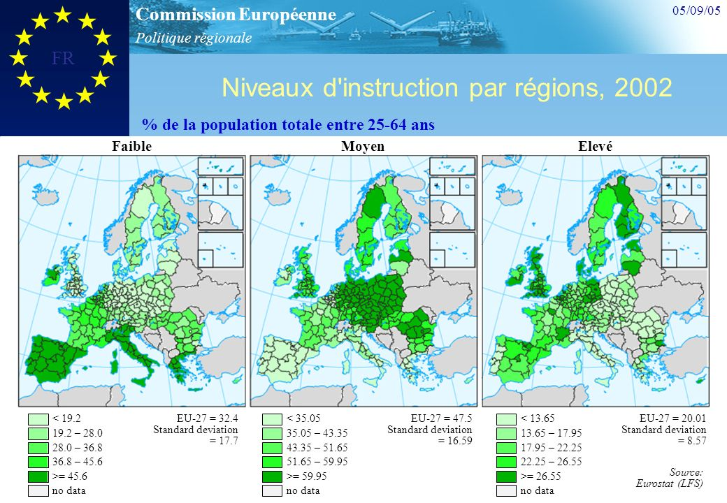 Politique régionale Commission Européenne 05/09/05 FR 18 Niveaux d instruction par régions, 2002 FaibleMoyenElevé % de la population totale entre 25-64 ans < 19.2 19.2 – 28.0 28.0 – 36.8 36.8 – 45.6 >= 45.6 no data EU-27 = 32.4 Standard deviation = 17.7 < 35.05 35.05 – 43.35 43.35 – 51.65 51.65 – 59.95 >= 59.95 no data EU-27 = 47.5 Standard deviation = 16.59 < 13.65 13.65 – 17.95 17.95 – 22.25 22.25 – 26.55 >= 26.55 no data EU-27 = 20.01 Standard deviation = 8.57 Source: Eurostat (LFS)