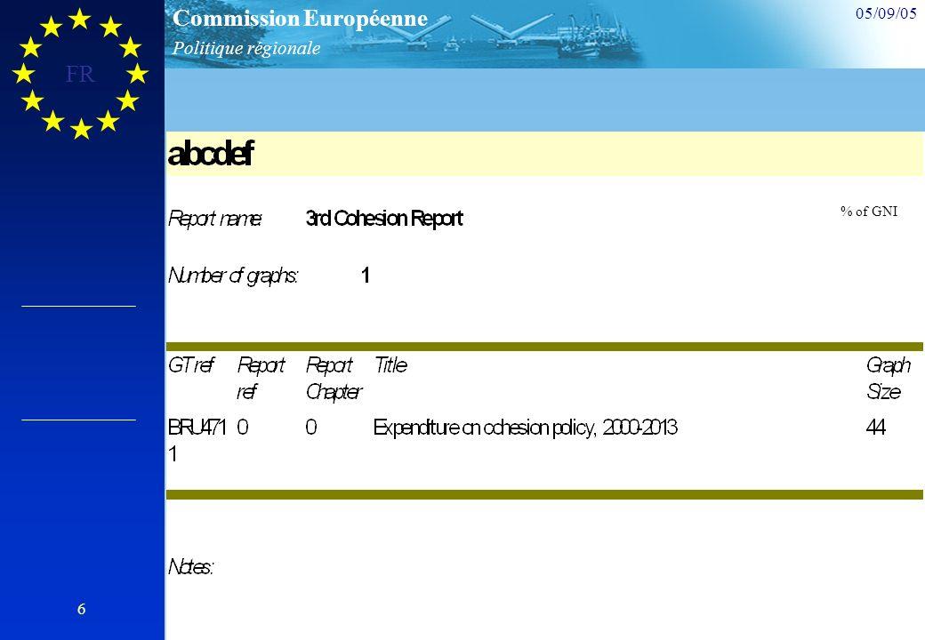 Politique régionale Commission Européenne 05/09/05 FR 6 % of GNI
