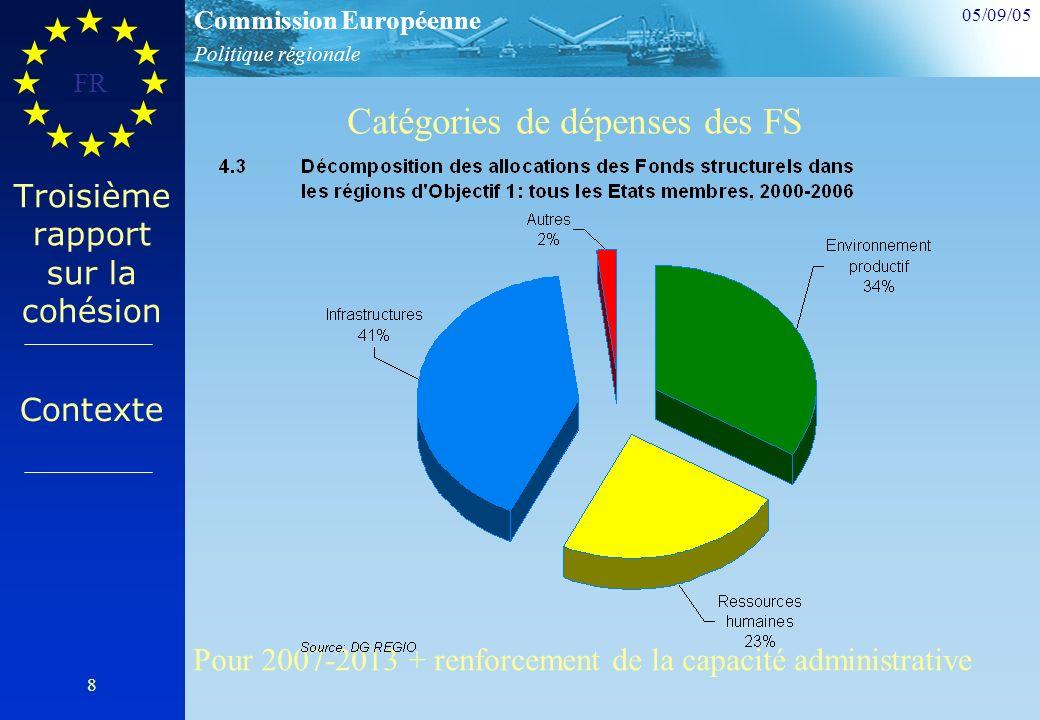 Politique régionale Commission Européenne 05/09/05 FR 8 Troisième rapport sur la cohésion Contexte Catégories de dépenses des FS Pour 2007-2013 + renforcement de la capacité administrative