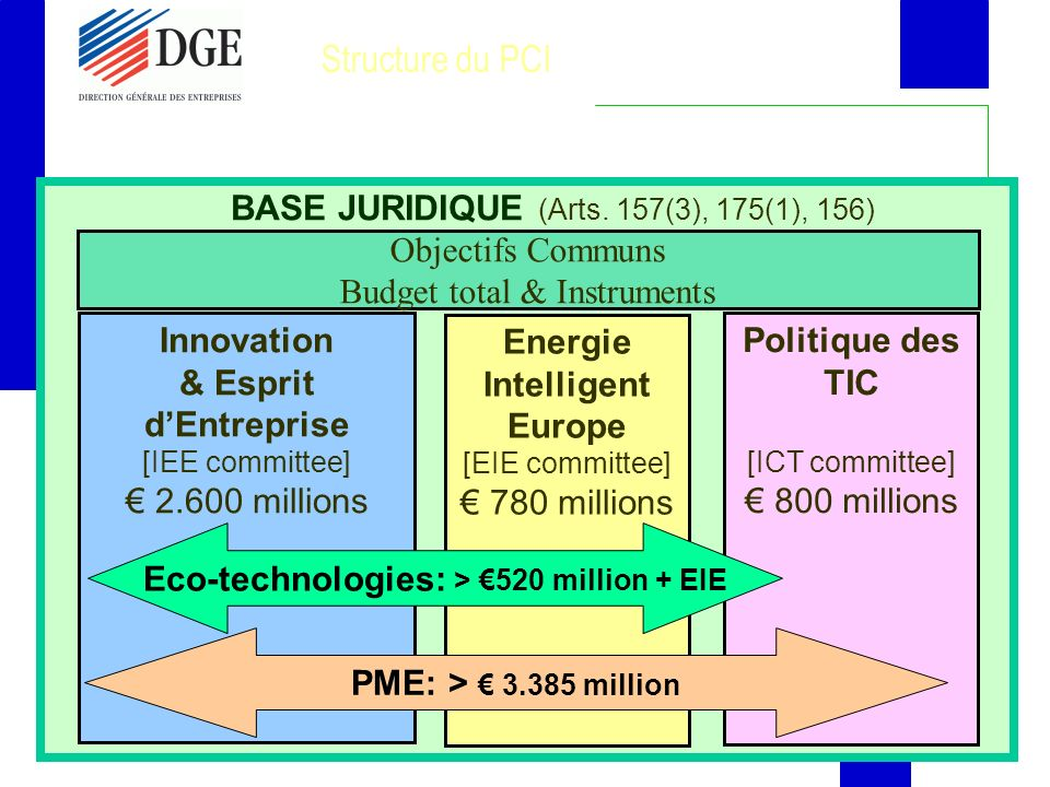 12 Structure du PCI Objectifs Communs Budget total & Instruments Innovation & Esprit dEntreprise [IEE committee] 2.600 millions Politique des TIC [ICT committee] 800 millions Energie Intelligent Europe [EIE committee] 780 millions BASE JURIDIQUE (Arts.
