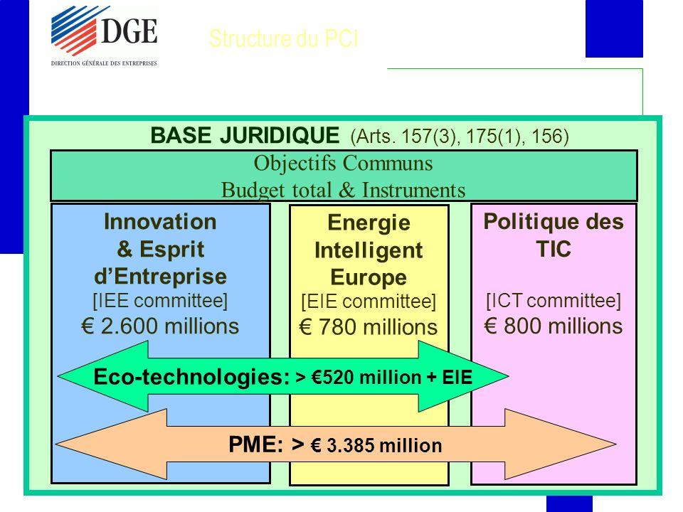 12 Structure du PCI Objectifs Communs Budget total & Instruments Innovation & Esprit dEntreprise [IEE committee] 2.600 millions Politique des TIC [ICT