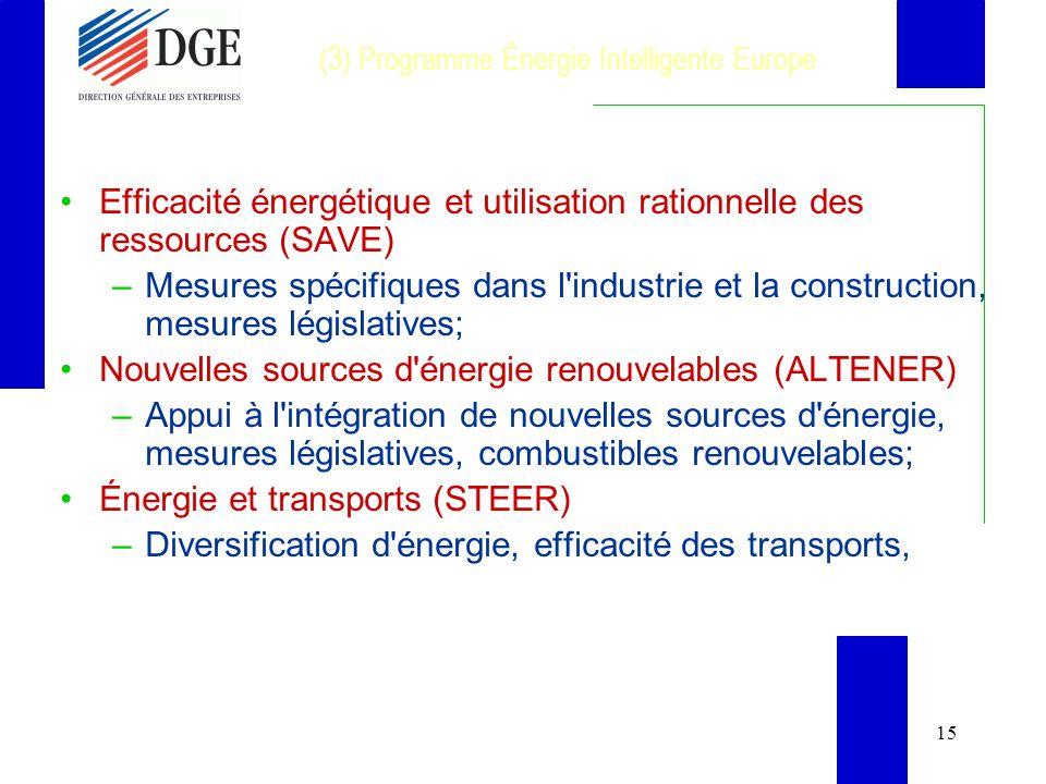 15 (3) Programme Énergie Intelligente Europe Efficacité énergétique et utilisation rationnelle des ressources (SAVE) –Mesures spécifiques dans l industrie et la construction, mesures législatives; Nouvelles sources d énergie renouvelables (ALTENER) –Appui à l intégration de nouvelles sources d énergie, mesures législatives, combustibles renouvelables; Énergie et transports (STEER) –Diversification d énergie, efficacité des transports,
