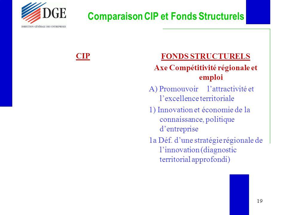 19 Comparaison CIP et Fonds Structurels CIP FONDS STRUCTURELS Axe Compétitivité régionale et emploi A) Promouvoir lattractivité et lexcellence territoriale 1) Innovation et économie de la connaissance, politique dentreprise 1a Déf.