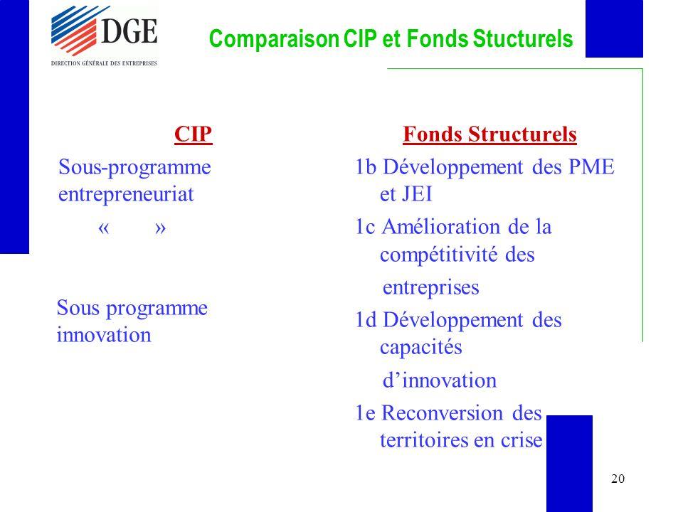 20 Comparaison CIP et Fonds Stucturels CIP Sous-programme entrepreneuriat « » Fonds Structurels 1b Développement des PME et JEI 1c Amélioration de la compétitivité des entreprises 1d Développement des capacités dinnovation 1e Reconversion des territoires en crise Sous programme innovation