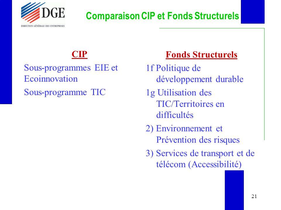 21 Comparaison CIP et Fonds Structurels CIP Sous-programmes EIE et Ecoinnovation Sous-programme TIC Fonds Structurels 1f Politique de développement durable 1g Utilisation des TIC/Territoires en difficultés 2) Environnement et Prévention des risques 3) Services de transport et de télécom (Accessibilité)