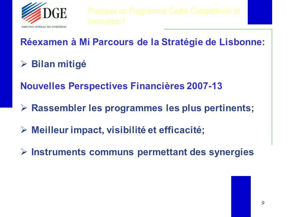 10 Les Programmes Pertinents à la Compétitivité et lInnovation Programme pluriannuel pour les entreprises et l esprit d entreprise (2001-2005) - DG Entreprise et Industrie Modinis, e-Content et e-TEN - DG Société de lInformation Energie Intelligente Europe - DG Transport et Energie ECO Innovation (promotion et démonstration des technologies environnementales (dans LIFE) - DG Environnement Certaines Actions liées à la promotion de lInnovation PCRD.