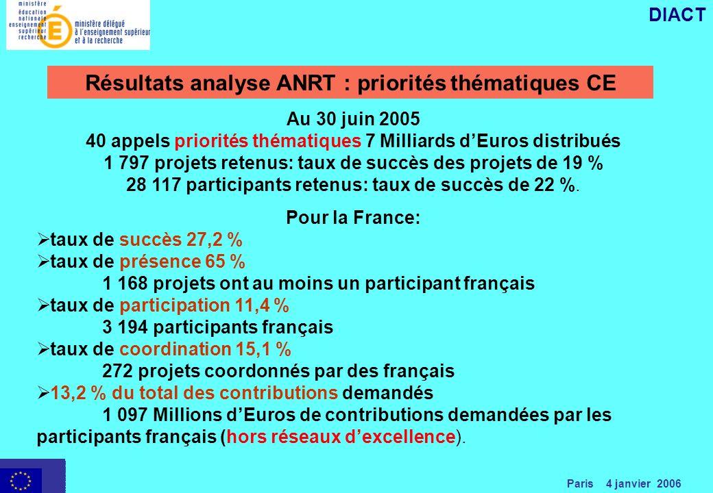 Paris 4 janvier 2006 DIACT Résultats analyse ANRT : priorités thématiques CE Au 30 juin 2005 40 appels priorités thématiques 7 Milliards dEuros distribués 1 797 projets retenus: taux de succès des projets de 19 % 28 117 participants retenus: taux de succès de 22 %.