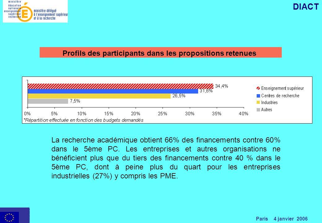 Paris 4 janvier 2006 DIACT Profils des participants dans les propositions retenues La recherche académique obtient 66% des financements contre 60% dans le 5ème PC.
