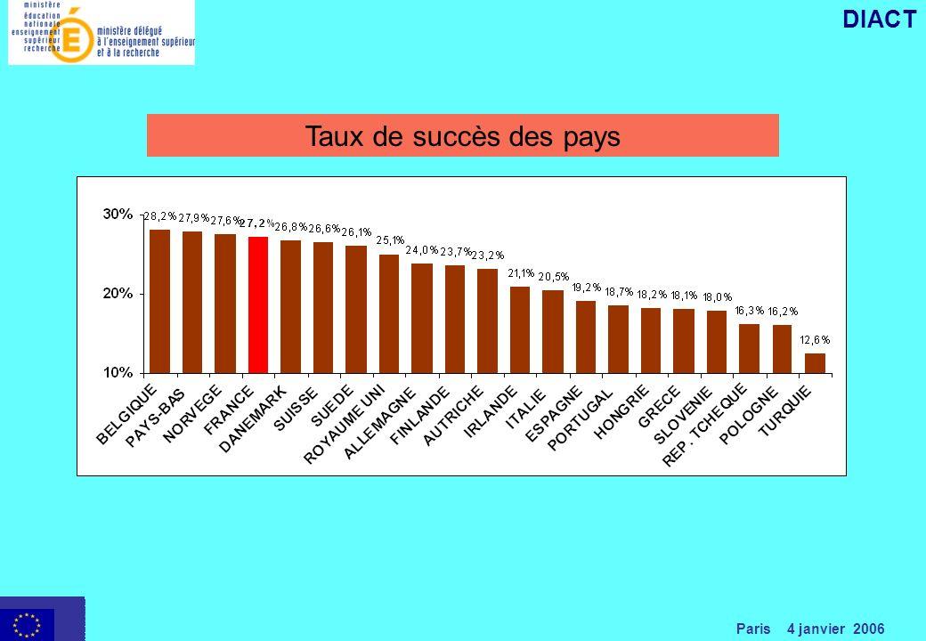 Paris 4 janvier 2006 DIACT Taux de succès des pays