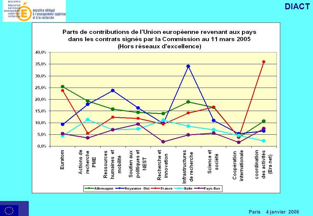 Paris 4 janvier 2006 DIACT