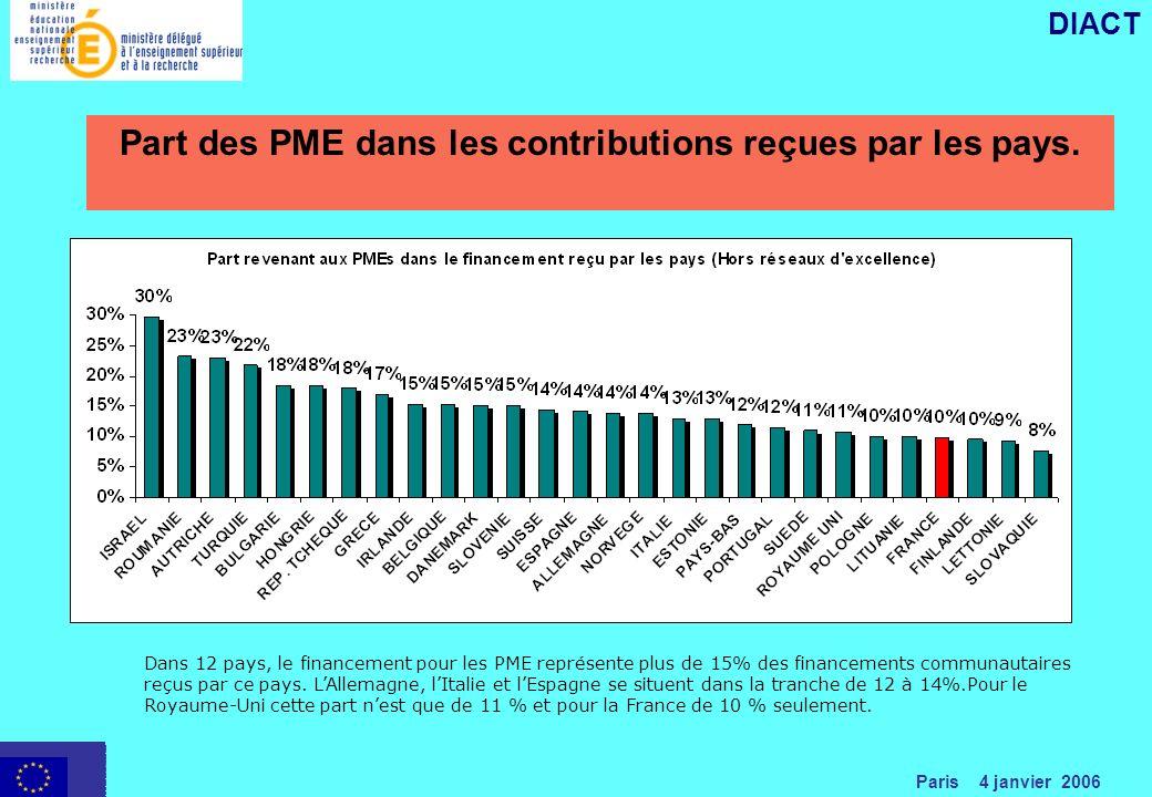 Paris 4 janvier 2006 DIACT Part des PME dans les contributions reçues par les pays.