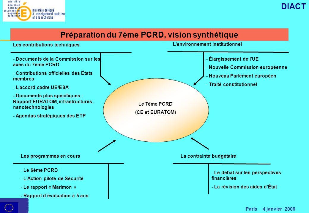 Paris 4 janvier 2006 DIACT Préparation du 7ème PCRD, vision synthétique Le 7ème PCRD (CE et EURATOM) Lenvironnement institutionnel - Élargissement de lUE - Nouvelle Commission européenne - Nouveau Parlement européen - Traité constitutionnel Les contributions techniques - Documents de la Commission sur les axes du 7ème PCRD - Contributions officielles des États membres - Laccord cadre UE/ESA - Documents plus spécifiques : Rapport EURATOM, infrastructures, nanotechnologies - Agendas stratégiques des ETP La contrainte budgétaire - Le débat sur les perspectives financières - La révision des aides dÉtat Les programmes en cours - Le 6ème PCRD - LAction pilote de Sécurité - Le rapport « Marimon » - Rapport dévaluation à 5 ans