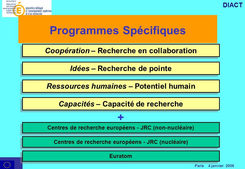Paris 4 janvier 2006 DIACT Programmes Spécifiques Coopération – Recherche en collaboration Ressources humaines – Potentiel humain Centres de recherche européens - JRC (nucléaire) Idées – Recherche de pointe Capacités – Capacité de recherche Centres de recherche européens - JRC (non-nucléaire) Euratom +