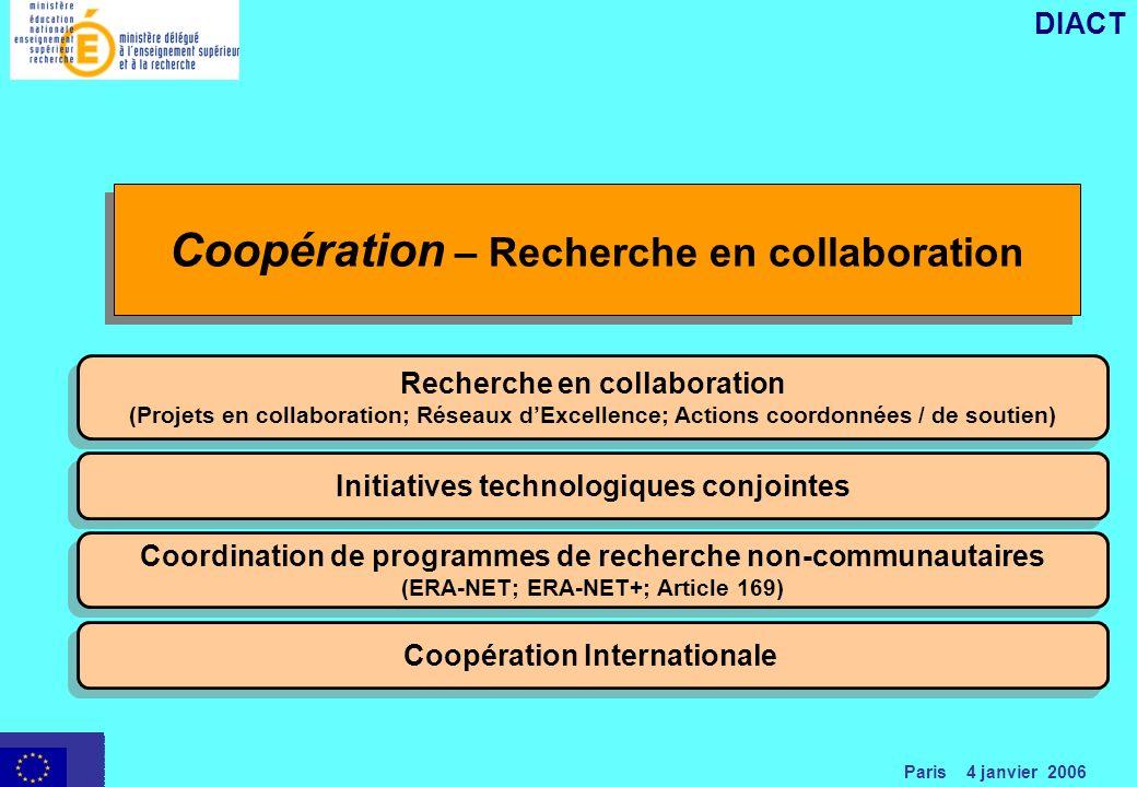 Paris 4 janvier 2006 DIACT Recherche en collaboration (Projets en collaboration; Réseaux dExcellence; Actions coordonnées / de soutien) Recherche en collaboration (Projets en collaboration; Réseaux dExcellence; Actions coordonnées / de soutien) Initiatives technologiques conjointes Coordination de programmes de recherche non-communautaires (ERA-NET; ERA-NET+; Article 169) Coordination de programmes de recherche non-communautaires (ERA-NET; ERA-NET+; Article 169) Coopération Internationale Coopération – Recherche en collaboration