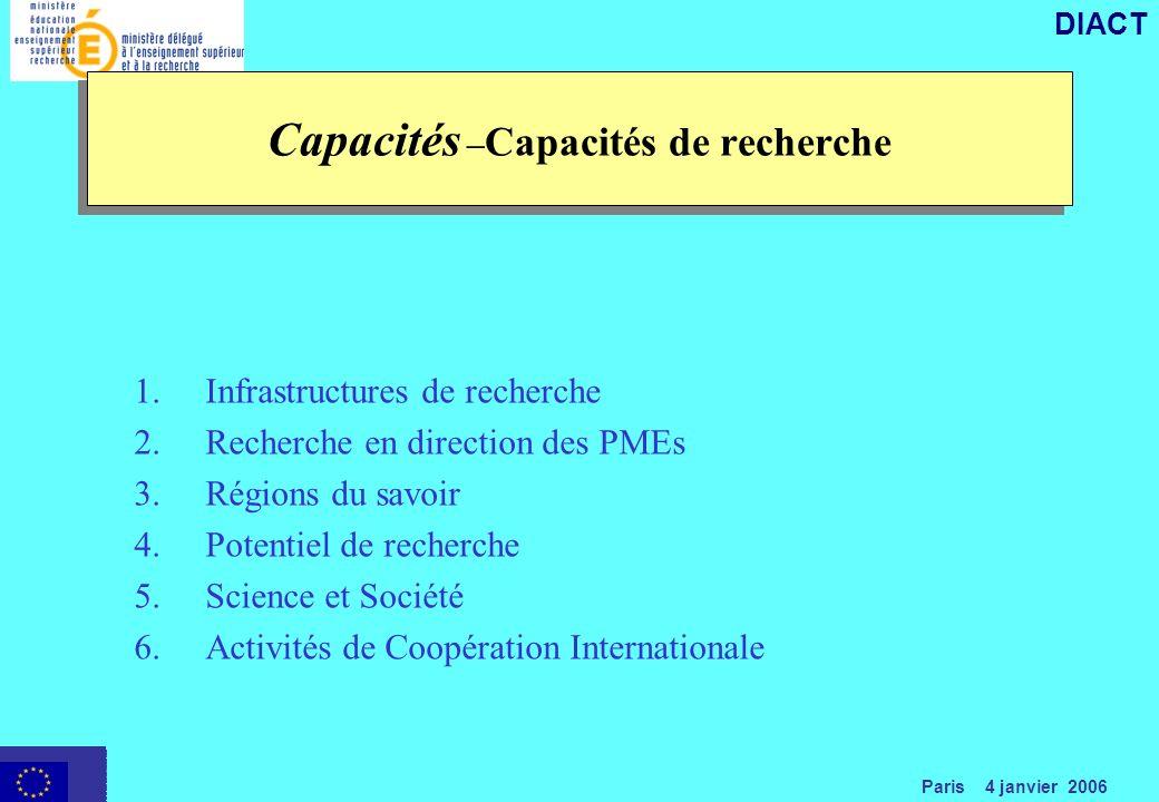 Paris 4 janvier 2006 DIACT 1.Infrastructures de recherche 2.Recherche en direction des PMEs 3.Régions du savoir 4.Potentiel de recherche 5.Science et Société 6.Activités de Coopération Internationale Capacités – Capacités de recherche