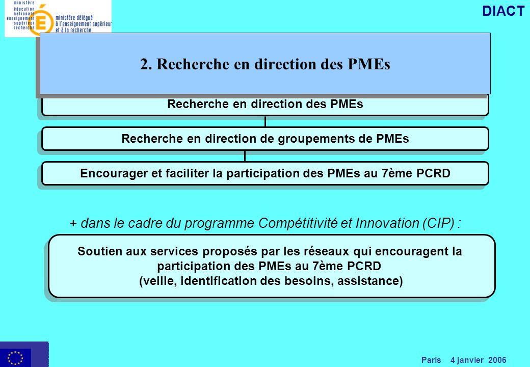 Paris 4 janvier 2006 DIACT Recherche en direction des PMEs Recherche en direction de groupements de PMEs Soutien aux services proposés par les réseaux qui encouragent la participation des PMEs au 7ème PCRD (veille, identification des besoins, assistance) + dans le cadre du programme Compétitivité et Innovation (CIP) : Encourager et faciliter la participation des PMEs au 7ème PCRD 2.
