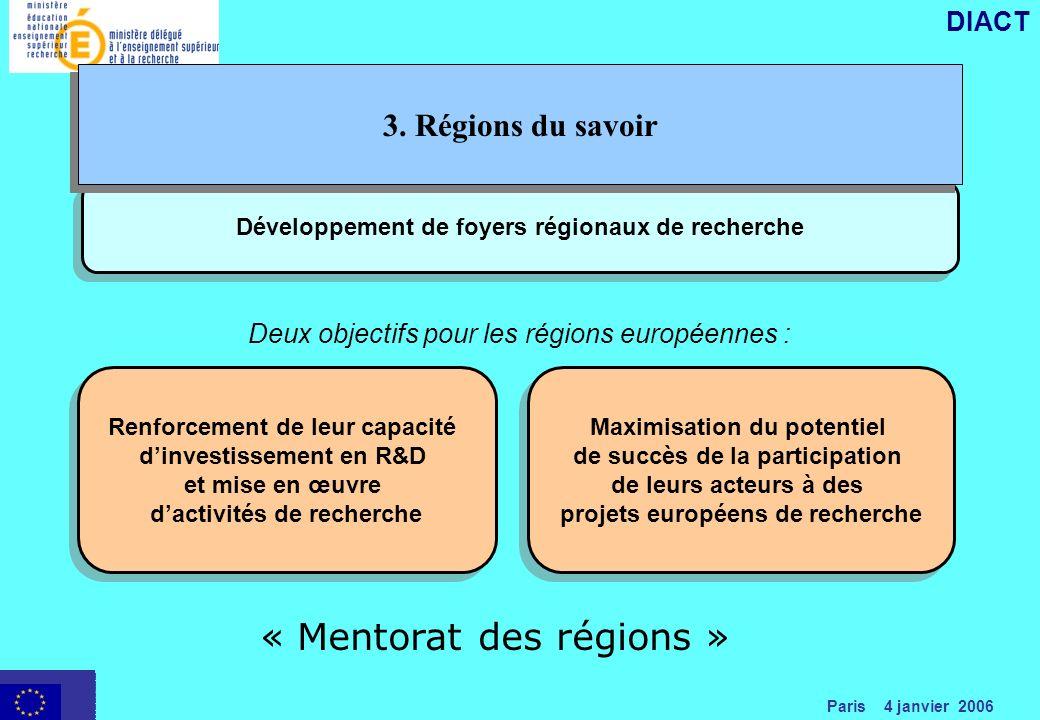 Paris 4 janvier 2006 DIACT Développement de foyers régionaux de recherche Deux objectifs pour les régions européennes : Renforcement de leur capacité dinvestissement en R&D et mise en œuvre dactivités de recherche Maximisation du potentiel de succès de la participation de leurs acteurs à des projets européens de recherche Maximisation du potentiel de succès de la participation de leurs acteurs à des projets européens de recherche « Mentorat des régions » 3.