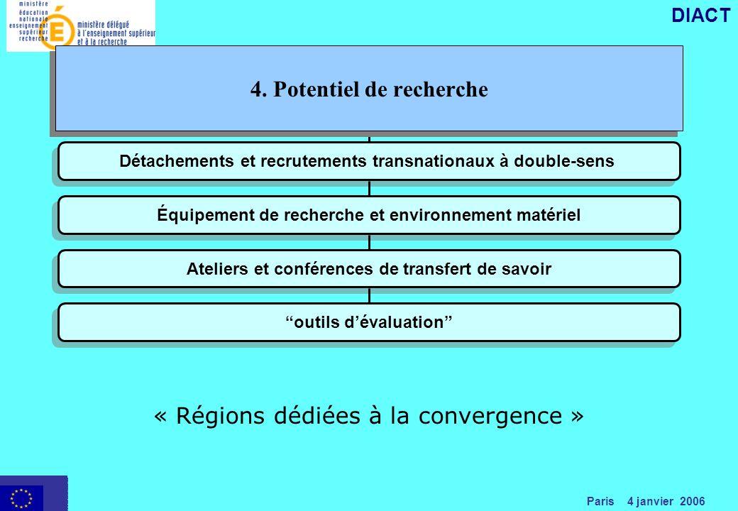Paris 4 janvier 2006 DIACT Détachements et recrutements transnationaux à double-sens Équipement de recherche et environnement matériel Ateliers et conférences de transfert de savoir outils dévaluation « Régions dédiées à la convergence » 4.