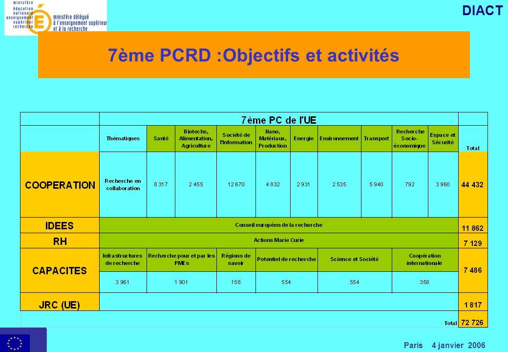 Paris 4 janvier 2006 DIACT 7ème PCRD :Objectifs et activités