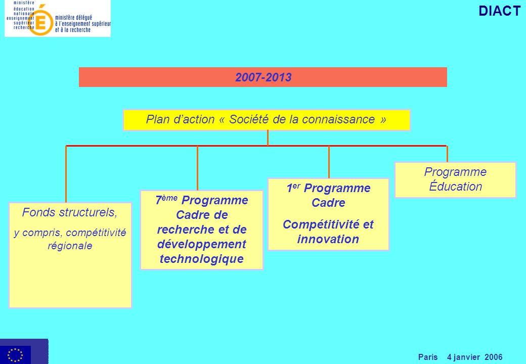 Paris 4 janvier 2006 DIACT Plan daction « Société de la connaissance » Fonds structurels, y compris, compétitivité régionale 7 ème Programme Cadre de recherche et de développement technologique 1 er Programme Cadre Compétitivité et innovation Programme Éducation 2007-2013