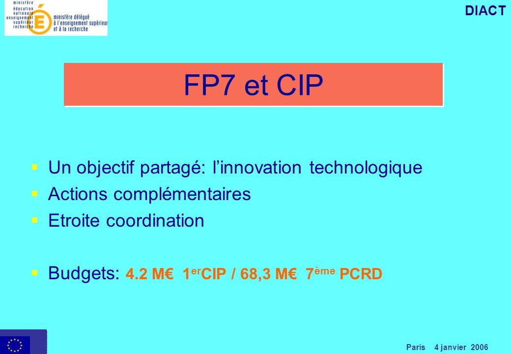 Paris 4 janvier 2006 DIACT FP7 et CIP Un objectif partagé: linnovation technologique Actions complémentaires Etroite coordination Budgets: 4.2 M 1 er CIP / 68,3 M 7 ème PCRD