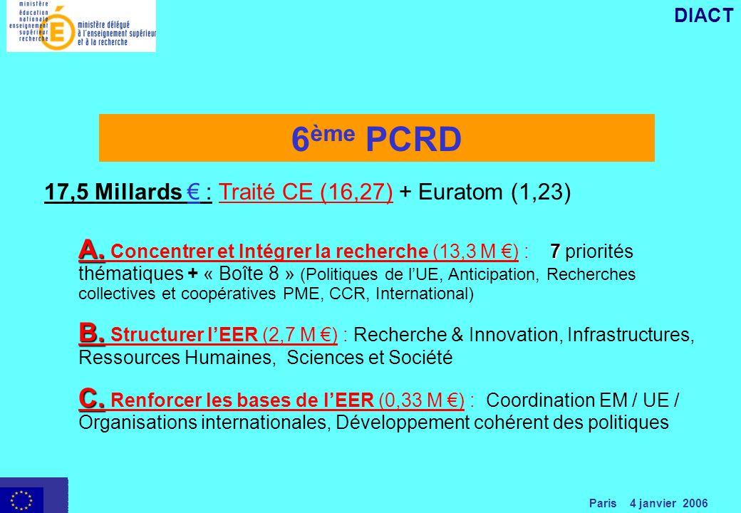 Paris 4 janvier 2006 DIACT 6 ème PCRD 17,5 Millards : Traité CE (16,27) + Euratom (1,23) A.
