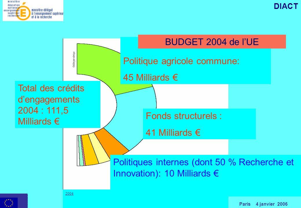 Paris 4 janvier 2006 DIACT Politique agricole commune: 45 Milliards Fonds structurels : 41 Milliards Total des crédits dengagements 2004 : 111,5 Milliards Politiques internes (dont 50 % Recherche et Innovation): 10 Milliards BUDGET 2004 de lUE 2004