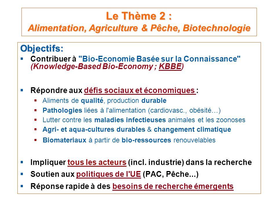 Le Thème 2 : Alimentation, Agriculture & Pêche, Biotechnologie Objectifs: Contribuer à Bio-Economie Basée sur la Connaissance (Knowledge-Based Bio-Economy ; KBBE) Répondre aux défis sociaux et économiques : Aliments de qualité, production durable Pathologies liées à l alimentation (cardiovasc., obésité…) Lutter contre les maladies infectieuses animales et les zoonoses Agri- et aqua-cultures durables & changement climatique Biomateriaux à partir de bio-ressources renouvelables Impliquer tous les acteurs (incl.