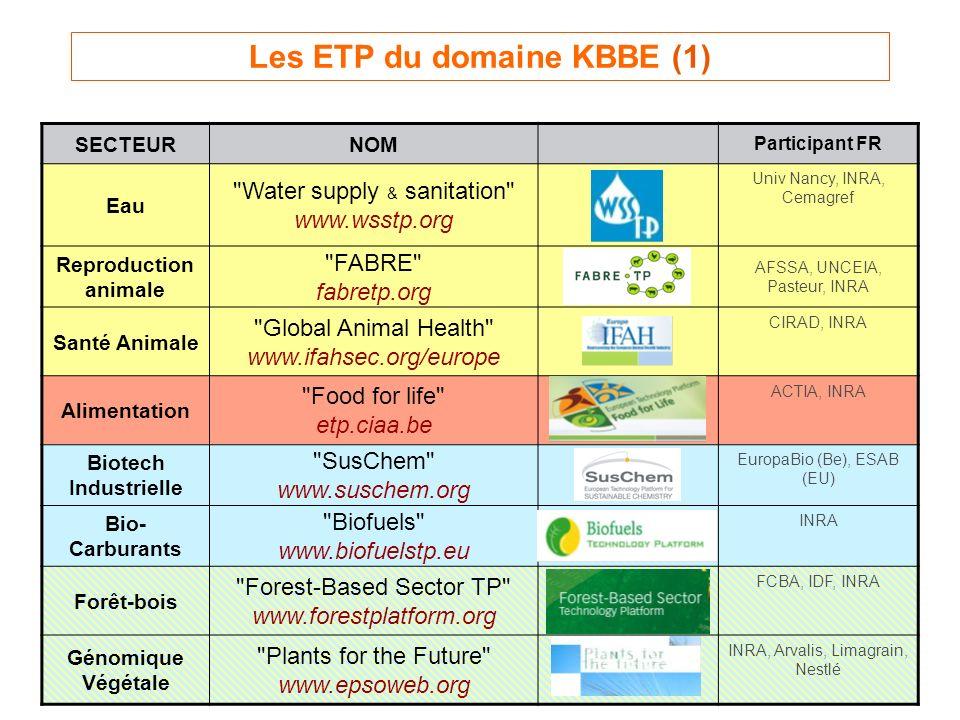 Les ETP du domaine KBBE (1) SECTEURNOM Participant FR Eau