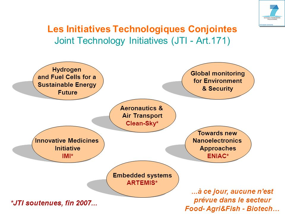 Les Initiatives Technologiques Conjointes Joint Technology Initiatives (JTI - Art.171) Towards new Nanoelectronics Approaches ENIAC* Hydrogen and Fuel