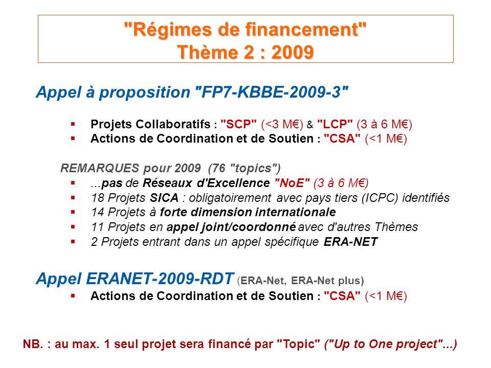 Régimes de financement Thème 2 : 2009 Appel à proposition FP7-KBBE-2009-3 Projets Collaboratifs : SCP (<3 M) & LCP (3 à 6 M) Actions de Coordination et de Soutien : CSA (<1 M) REMARQUES pour 2009 (76 topics )...pas de Réseaux d Excellence NoE (3 à 6 M) 18 Projets SICA : obligatoirement avec pays tiers (ICPC) identifiés 14 Projets à forte dimension internationale 11 Projets en appel joint/coordonné avec d autres Thèmes 2 Projets entrant dans un appel spécifique ERA-NET Appel ERANET-2009-RDT (ERA-Net, ERA-Net plus) Actions de Coordination et de Soutien : CSA (<1 M) NB.