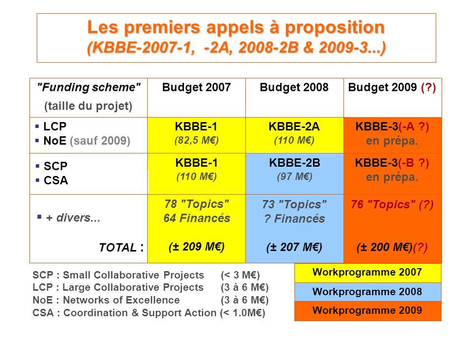 Les premiers appels à proposition (KBBE-2007-1, -2A, 2008-2B & 2009-3...) KBBE-2B (97 M) SCP CSA 76 Topics ( ) (± 200 M)( ) 73 Topics .