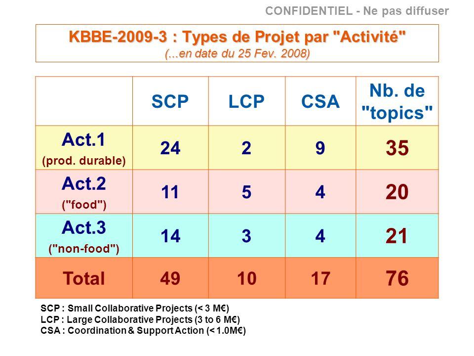 SCP : Small Collaborative Projects (< 3 M) LCP : Large Collaborative Projects (3 to 6 M) CSA : Coordination & Support Action (< 1.0M) CONFIDENTIEL - Ne pas diffuser KBBE-2009-3 : Types de Projet par Activité (...en date du 25 Fev.