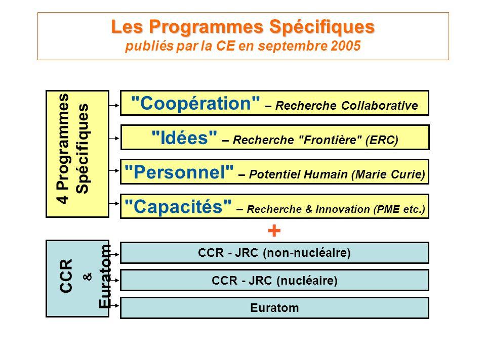 Les Programmes Spécifiques Les Programmes Spécifiques publiés par la CE en septembre 2005 Coopération – Recherche Collaborative Personnel – Potentiel Humain (Marie Curie) CCR - JRC (nucléaire) Idées – Recherche Frontière (ERC) Capacités – Recherche & Innovation (PME etc.) CCR - JRC (non-nucléaire) Euratom + 4 Programmes Spécifiques CCR & Euratom