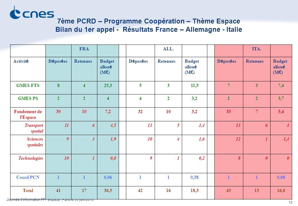 Journée d information FP7 Espace, Paris le 30 juin 2010 13 7ème PCRD – Programme Coopération – Thème Espace Bilan du 1er appel - Résultats France – Allemagne - Italie FRAALL.ITA.
