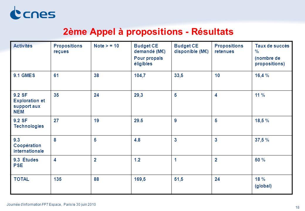 Journée d information FP7 Espace, Paris le 30 juin 2010 18 2ème Appel à propositions - Résultats ActivitésPropositions reçues Note > = 10Budget CE demandé (M) Pour propals éligibles Budget CE disponible (M) Propositions retenues Taux de succès % (nombre de propositions) 9.1 GMES6138104,733,51016,4 % 9.2 SF Exploration et support aux NEM 352429,35411 % 9.2 SF Technologies 271929.59518,5 % 9.3 Coopération internationale 854.83337,5 % 9.3 Études PSE 421.21250 % TOTAL13588169,551,52418 % (global)