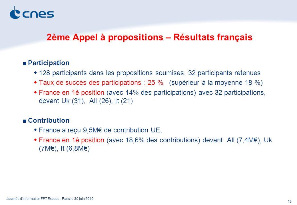 Journée d information FP7 Espace, Paris le 30 juin 2010 19 2ème Appel à propositions – Résultats français Participation 128 participants dans les propositions soumises, 32 participants retenues Taux de succès des participations : 25 % (supérieur à la moyenne 18 %) France en 1é position (avec 14% des participations) avec 32 participations, devant Uk (31), All (26), It (21) Contribution France a reçu 9,5M de contribution UE, France en 1é position (avec 18,6% des contributions) devant All (7,4M), Uk (7M), It (6,8M)
